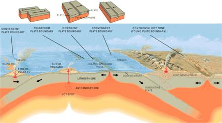 ,شناخت گسل های زمین لرزه,عملکرد گسل های زمین لرزه