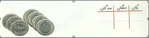 جدول ارزش مکانی