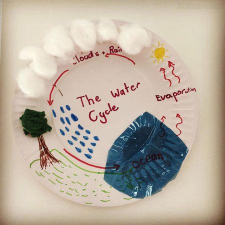 نقاشی چرخه ی آب کلاس سوم