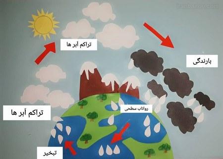چگونه چرخه آب بسازیم