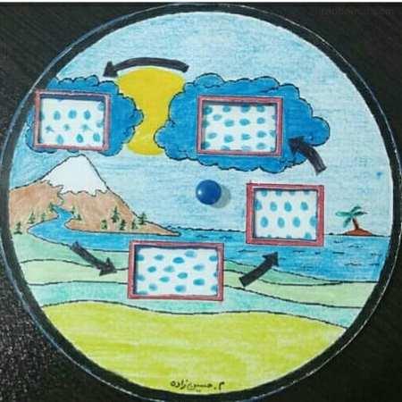 نقاشی چرخه اب سوم دبستان