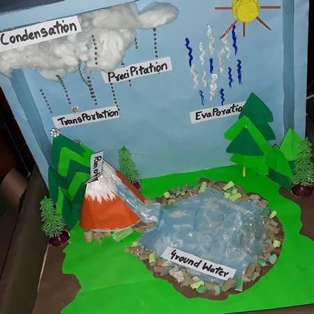 تحقیق درباره چرخه آب سوم دبستان